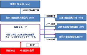 相模化学金属組織図